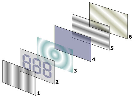 Layers of LCD
