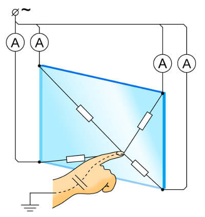 Touch Screen Diagram